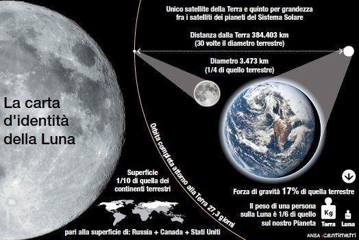 La carta d identità della Luna