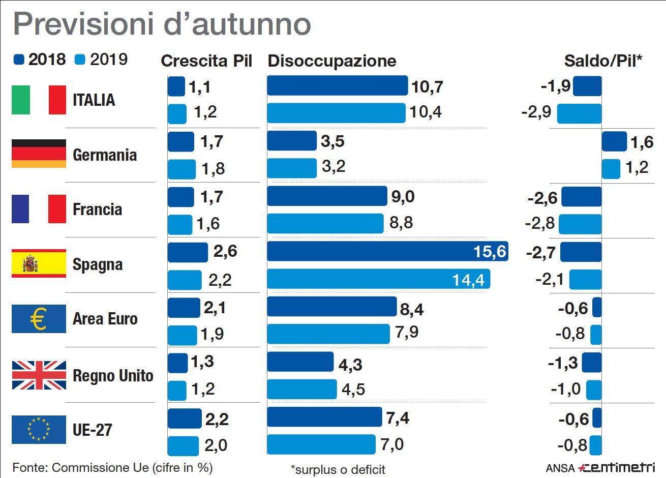 Le previsioni Ue: Italia troppo  ottimista