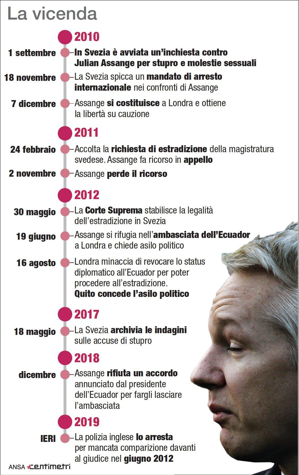 Wikileaks, dal 2010 alla cattura: la vicenda di Julian Assange