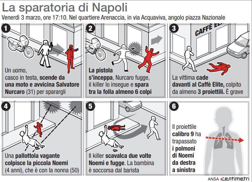 Sparatoria Napoli, la dinamica del ferimento della piccola Noemi