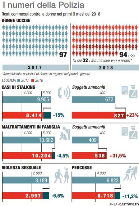I casi di violenza alle donne nei primi nove mesi del 2018