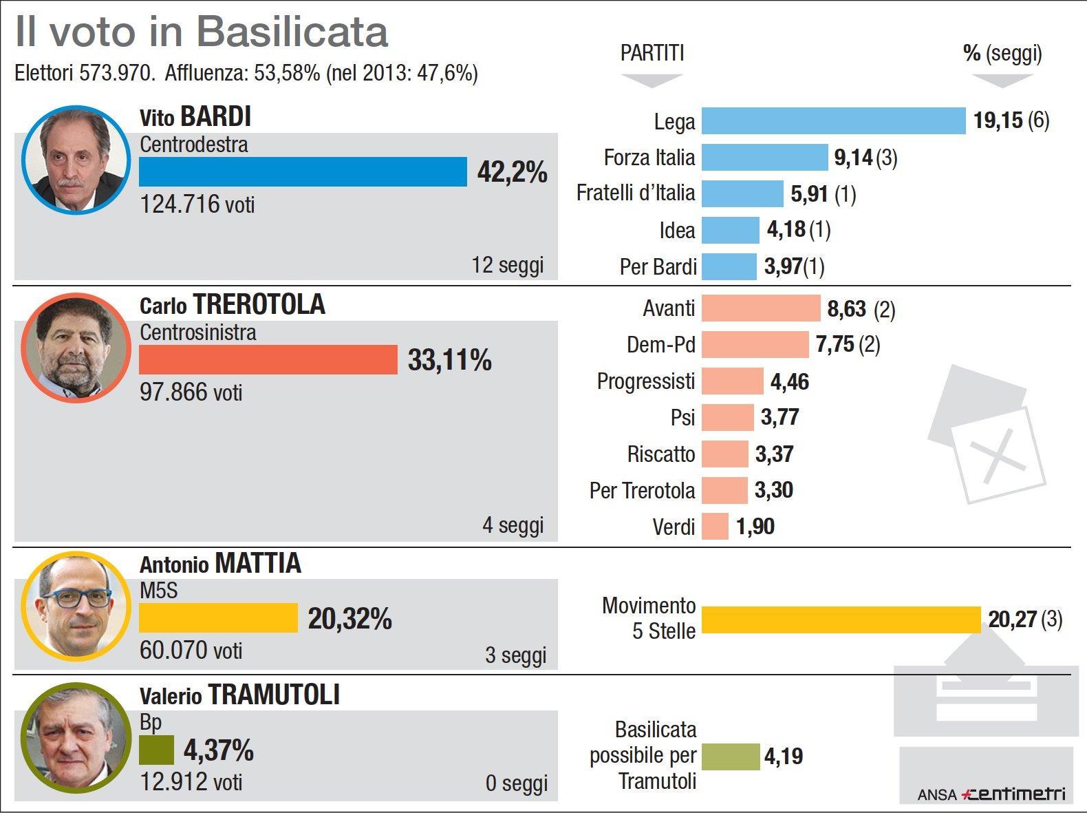 Regionali Basilicata, i risultati del voto