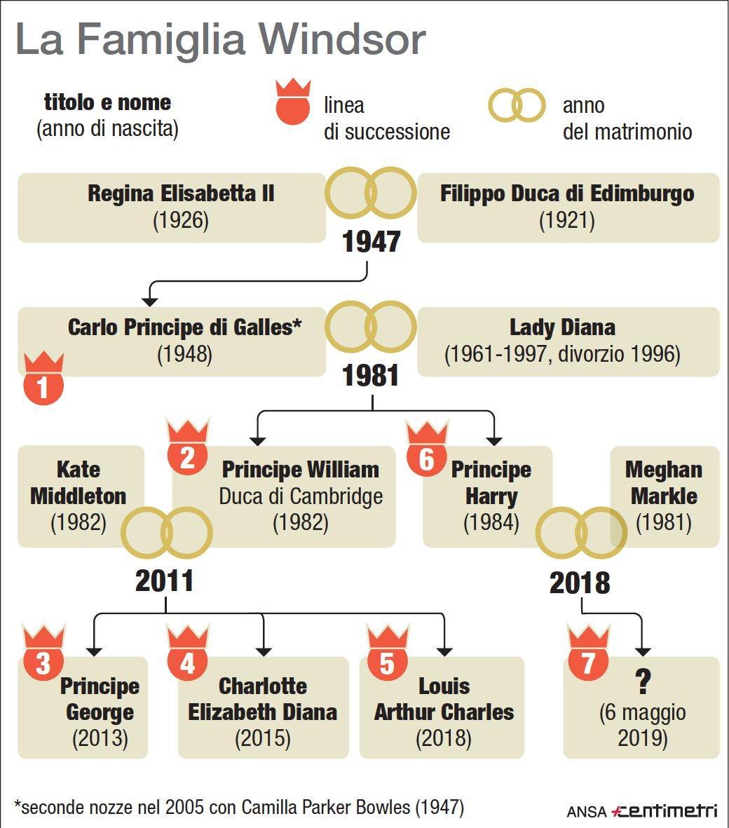 Gb, la famiglia Windsor e la linea ereditaria