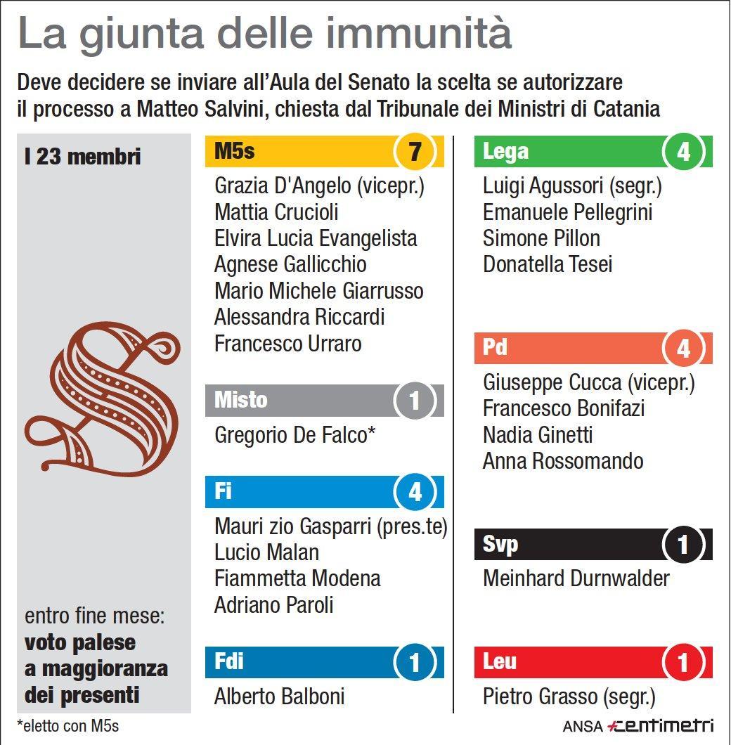 Caso Diciotti, come è composta la giunta delle immunità