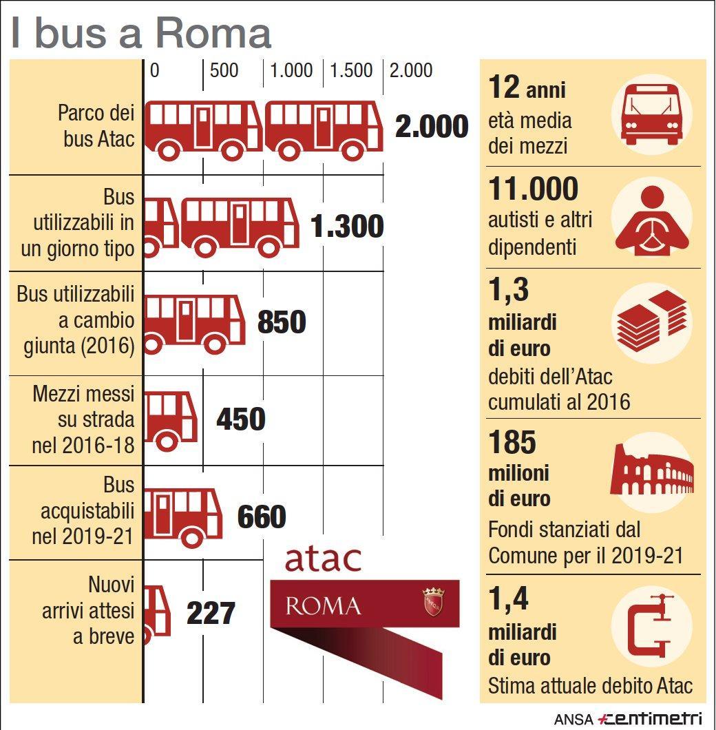 Atac Roma: bus, dipendenti e debiti della municipalizzata dei trasporti