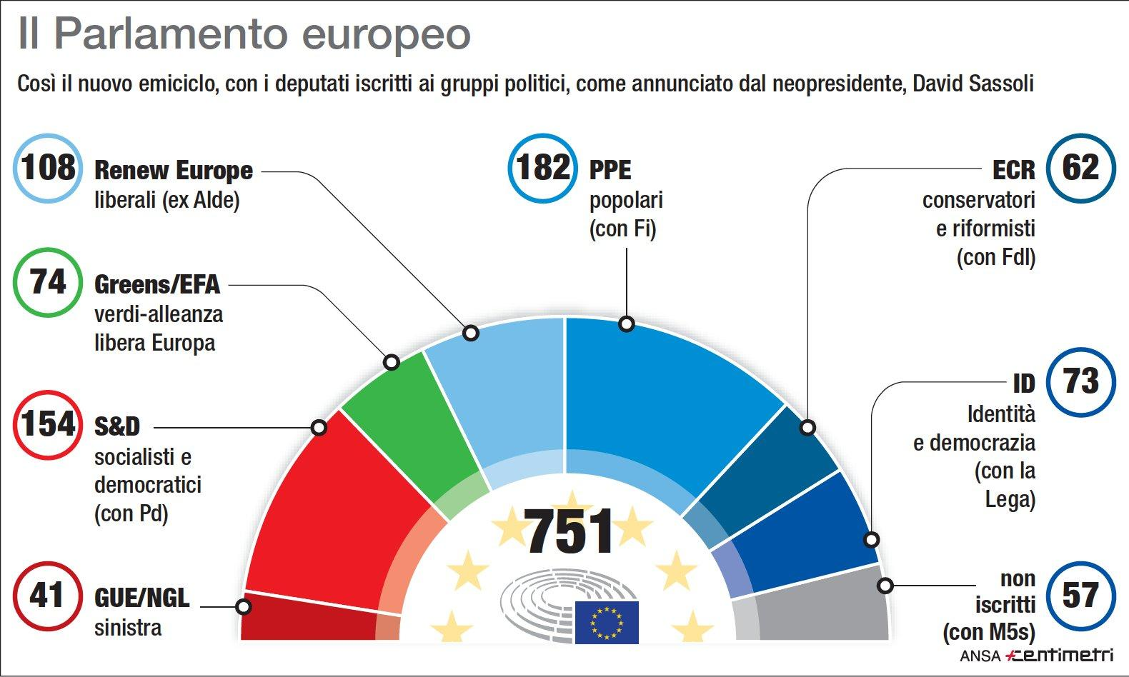 Parlamento Ue, ecco il nuovo emiciclo