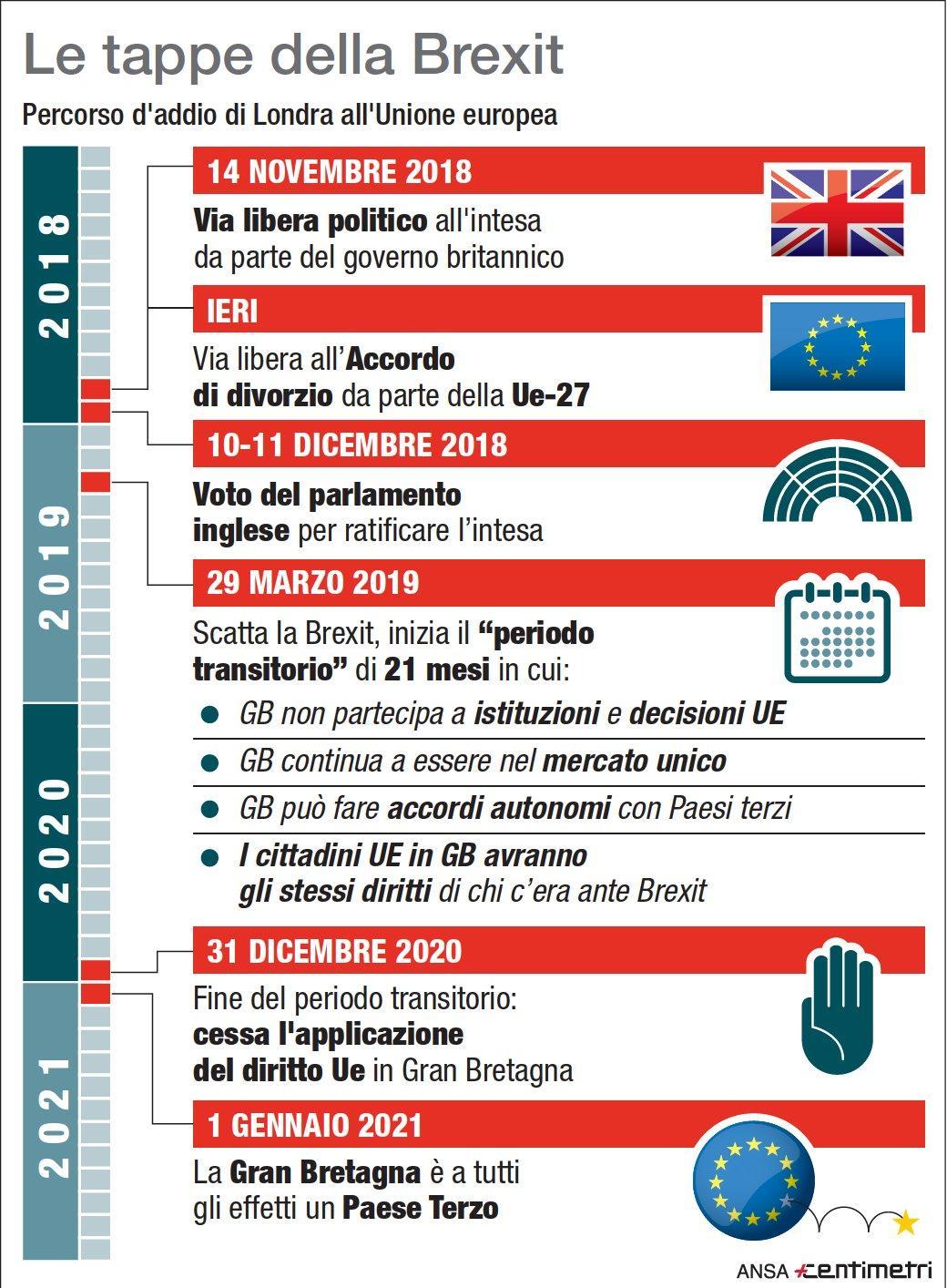 Le tappe della Brexit