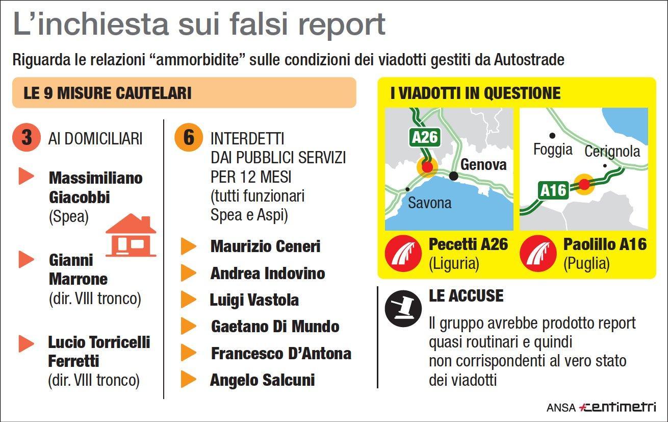 Falsi report sui viadotti, 9 misure cautelari
