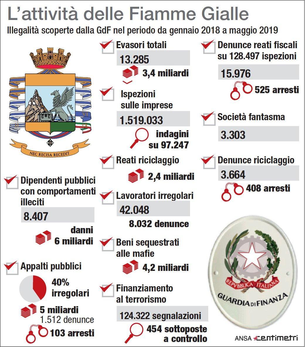 Le cifre sull attività antievasione della guardia di finanza