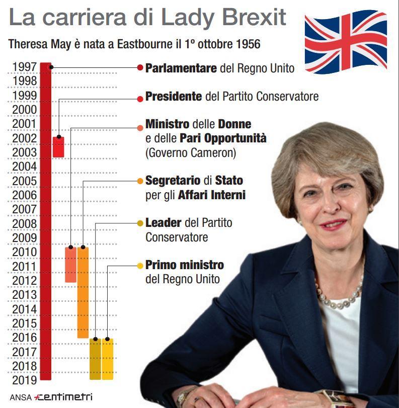 Brexit, la carriera politica di Theresa May