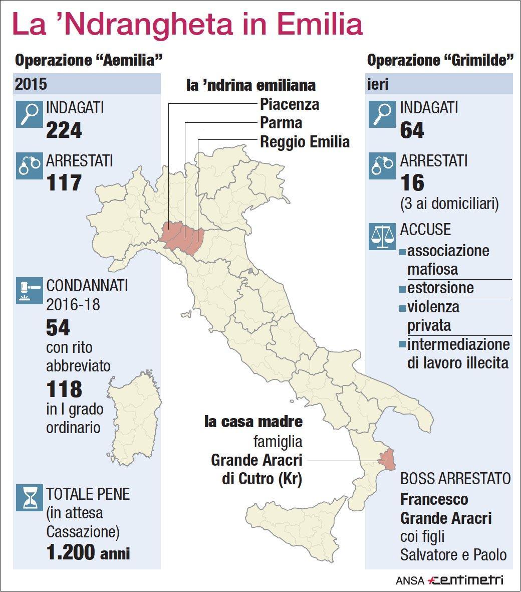 Blitz contro la 'ndrangheta in Emilia Romagna
