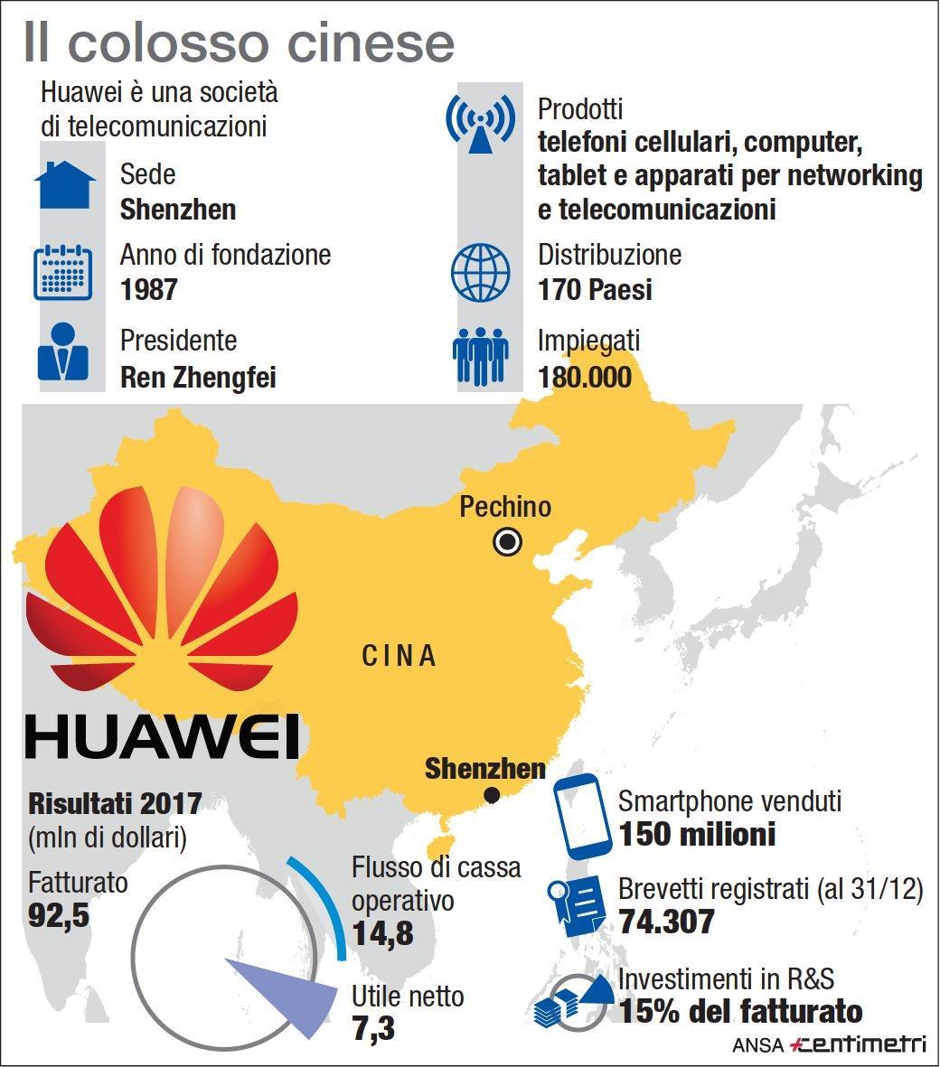 Huawei, i numeri del colosso cinese