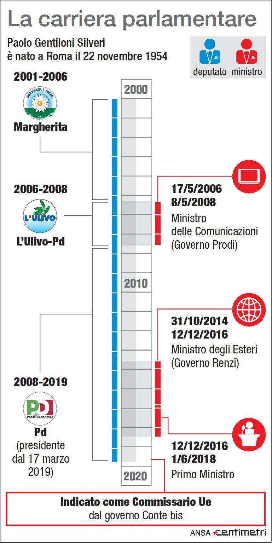 Paolo Gentiloni: il suo percorso politico