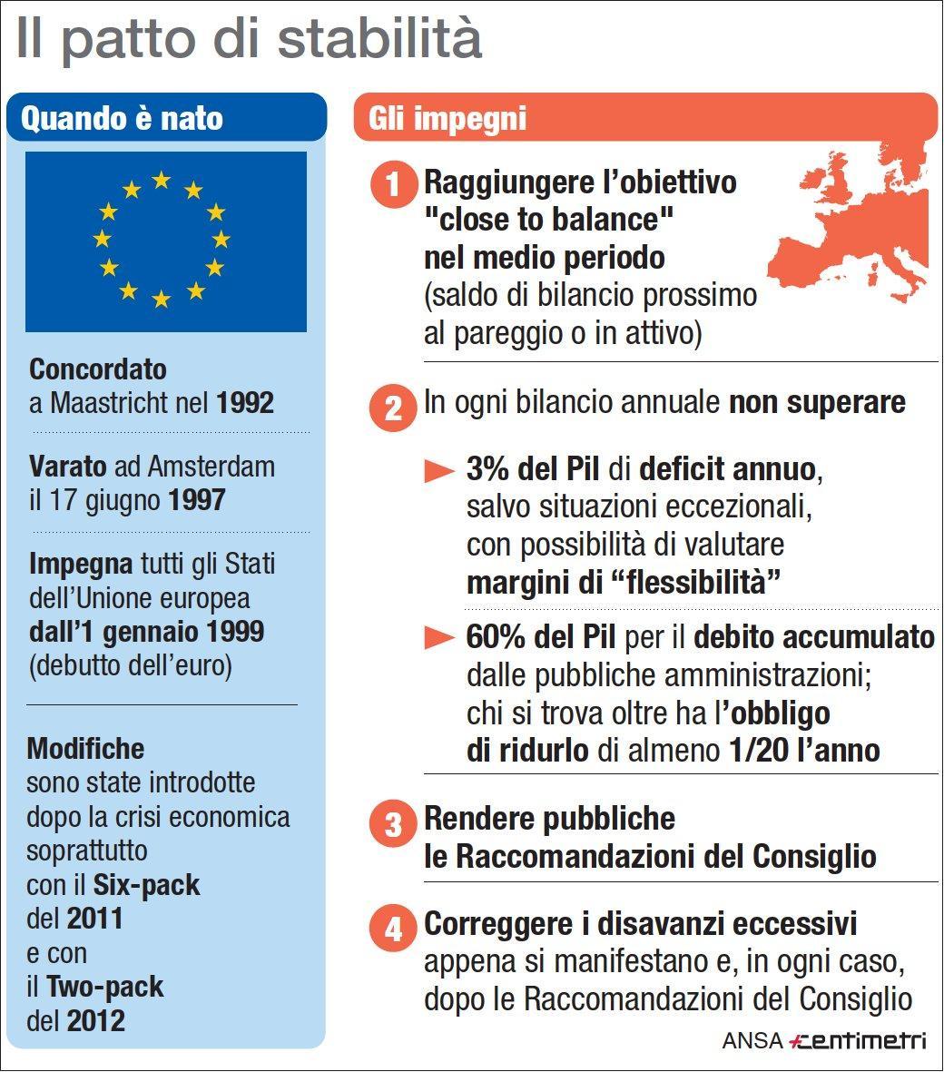 Il patto di stabilità tra i Paesi dell Unione europea