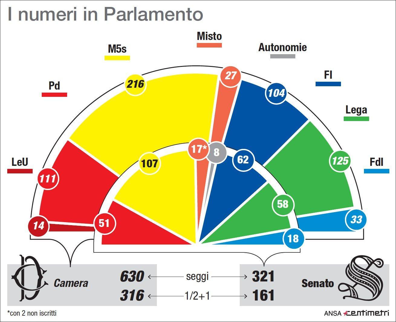 Governo, i seggi attuali per gruppo parlamentare