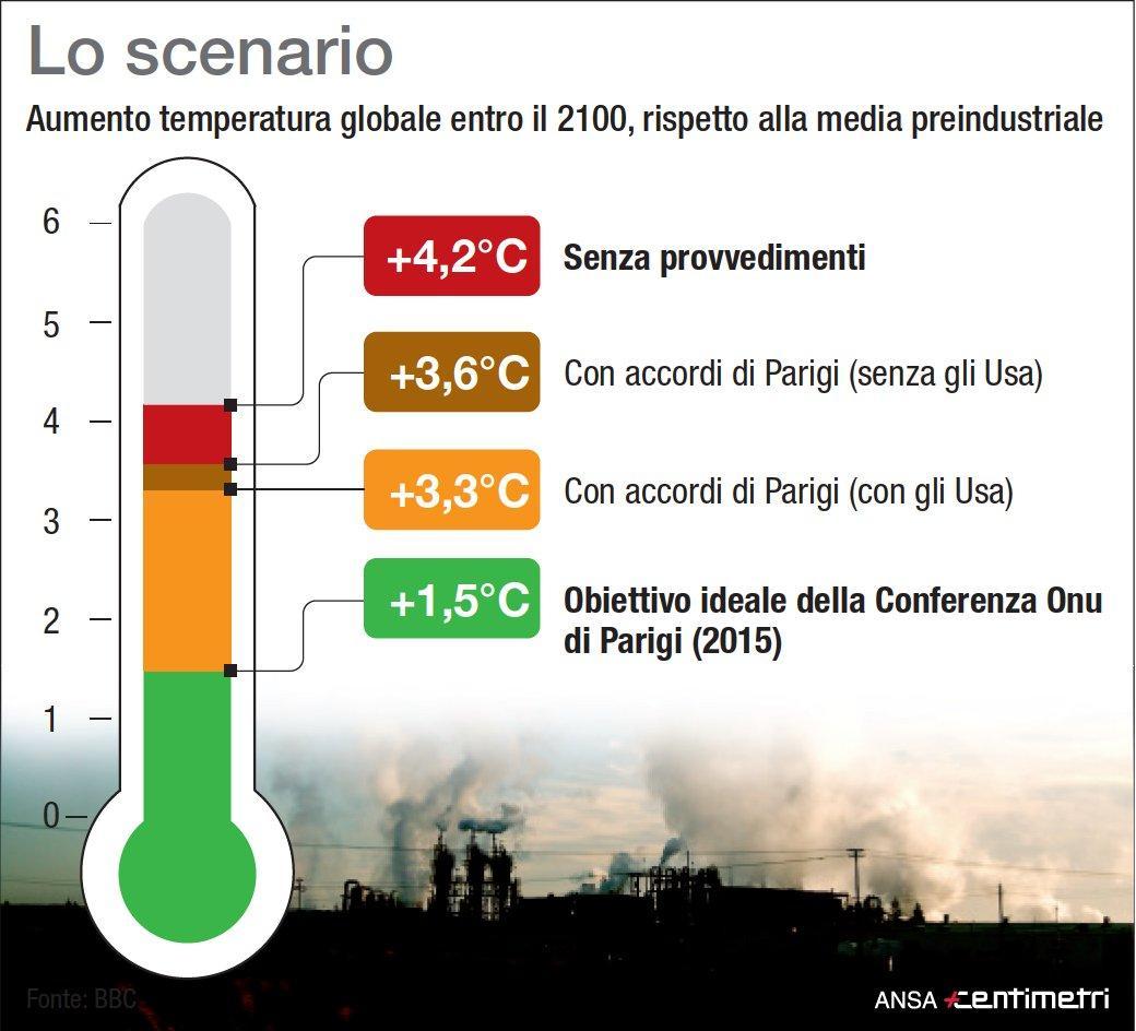 Allarme clima: l aumento della temperatura globale