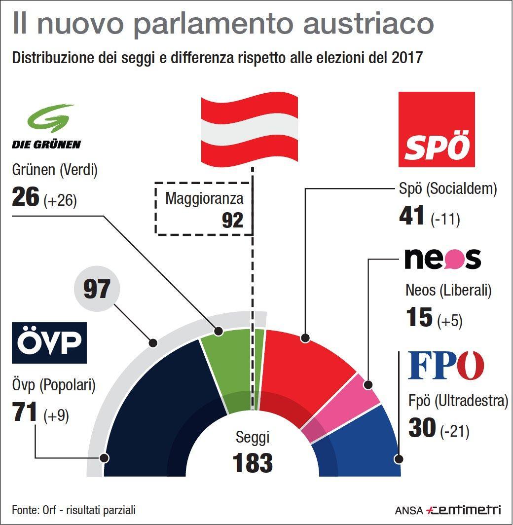 I seggi nel nuovo Parlamento austriaco