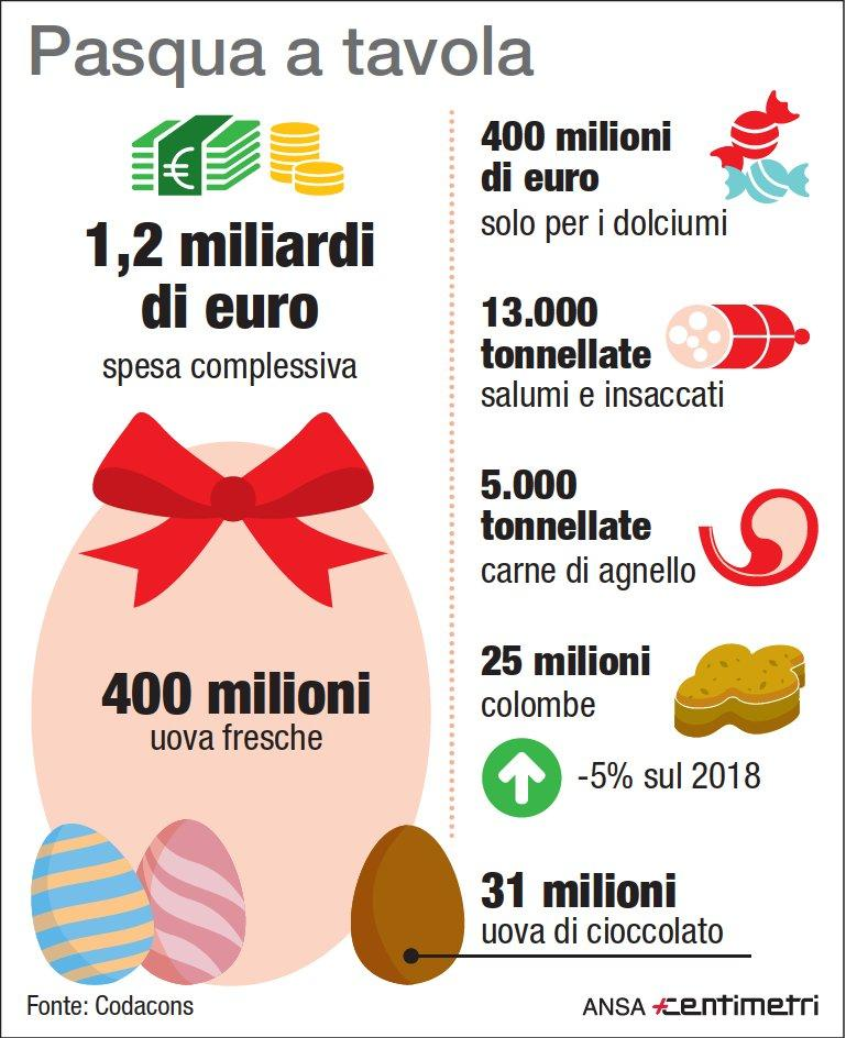 Pasqua, la spesa degli italiani per il pranzo