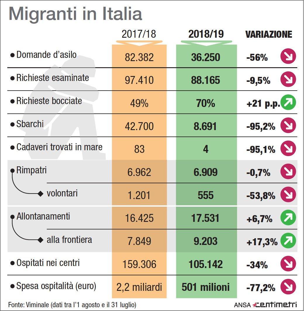 Migranti in Italia, calano gli sbarchi ma anche i rimpatri