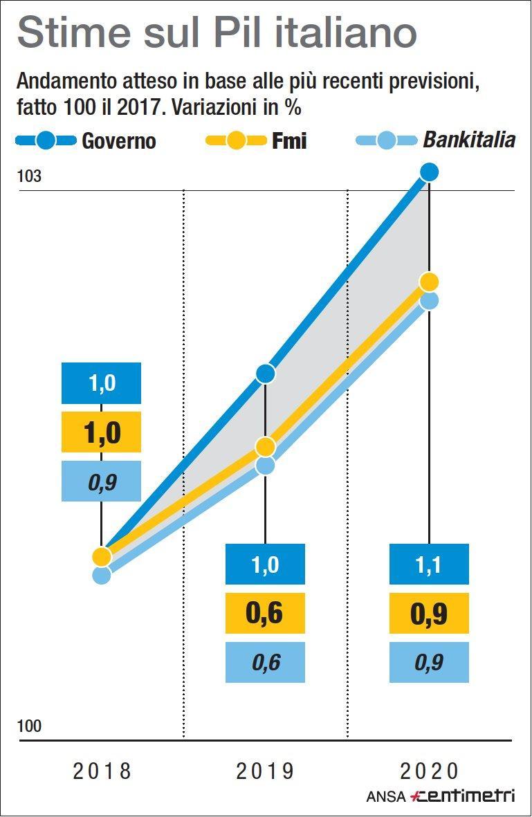 Pil Italia: le stime di crescita di governo, Fmi, Bankitalia