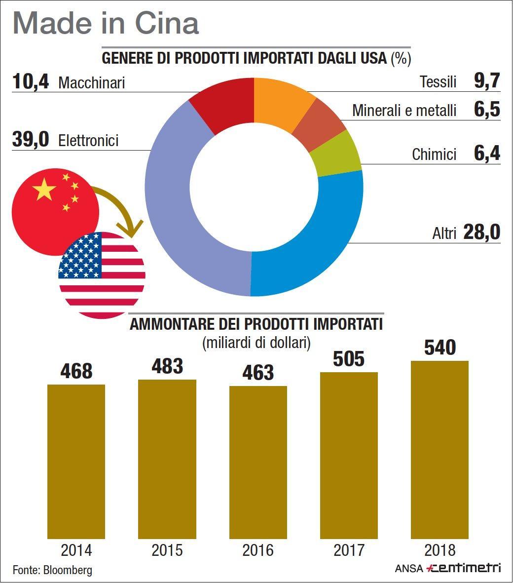 Cina, i dazi imposti dagli Usa