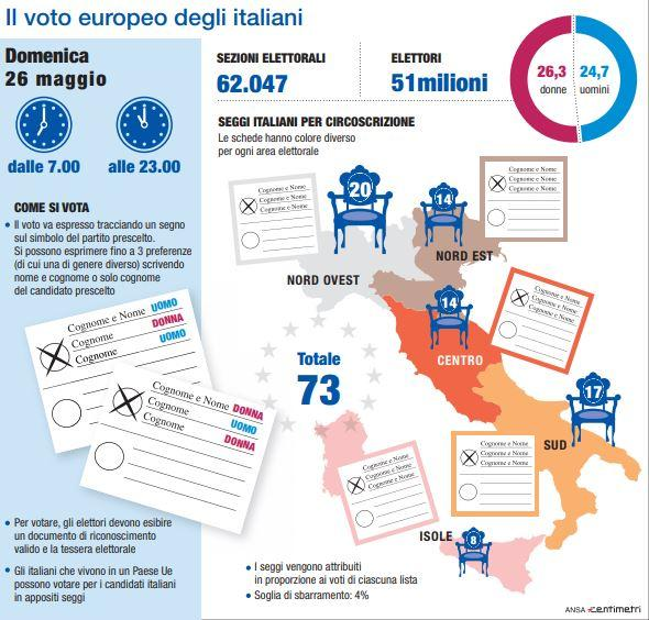 Europee, come si vota in Italia
