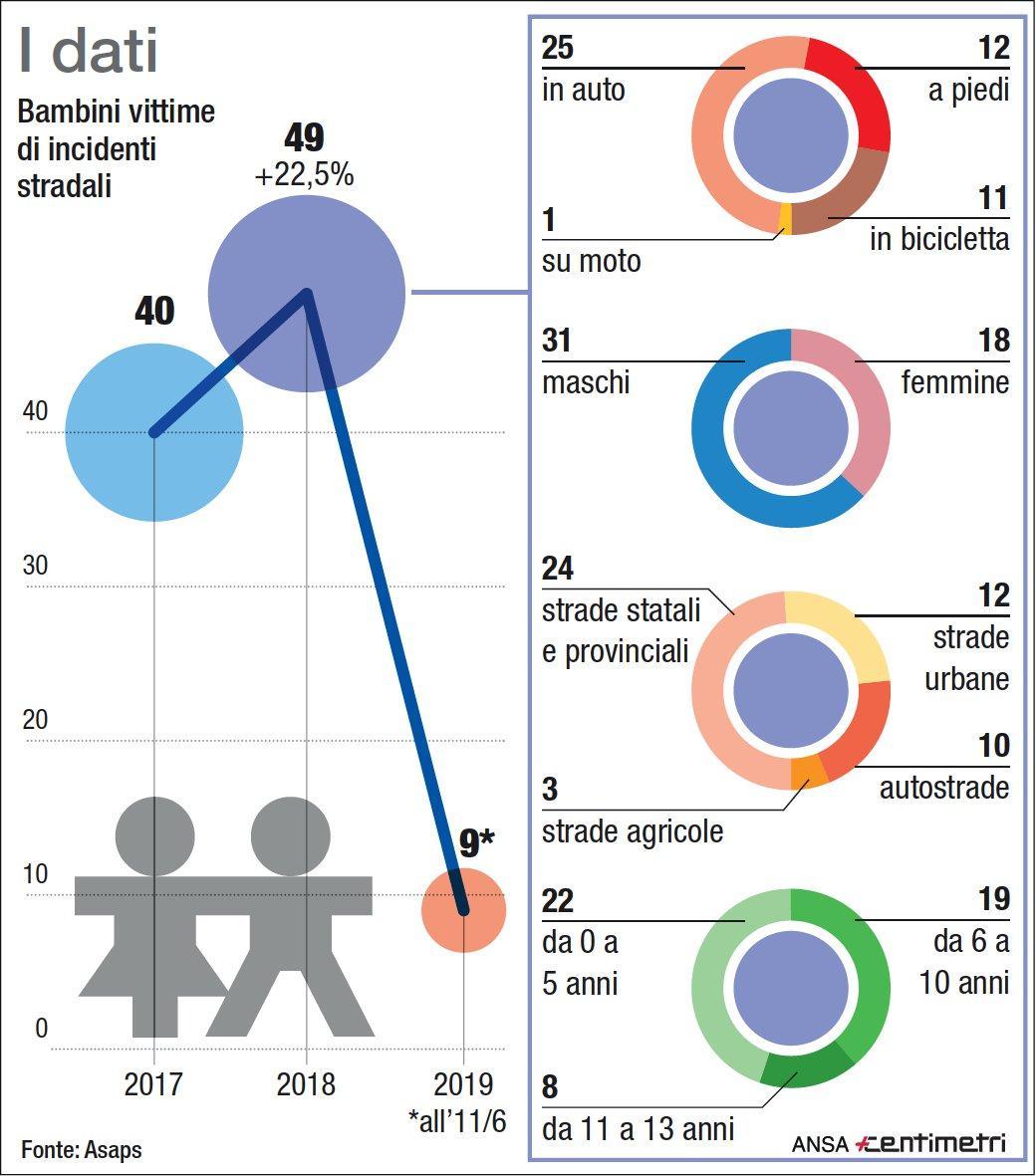 Bimbi vittime di incidenti stradali: i dati