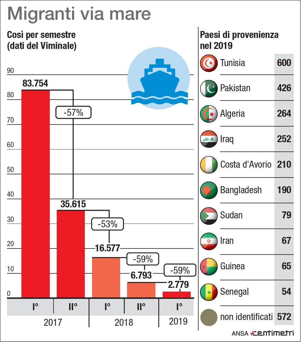 Viminale: migranti via mare, ecco i numeri