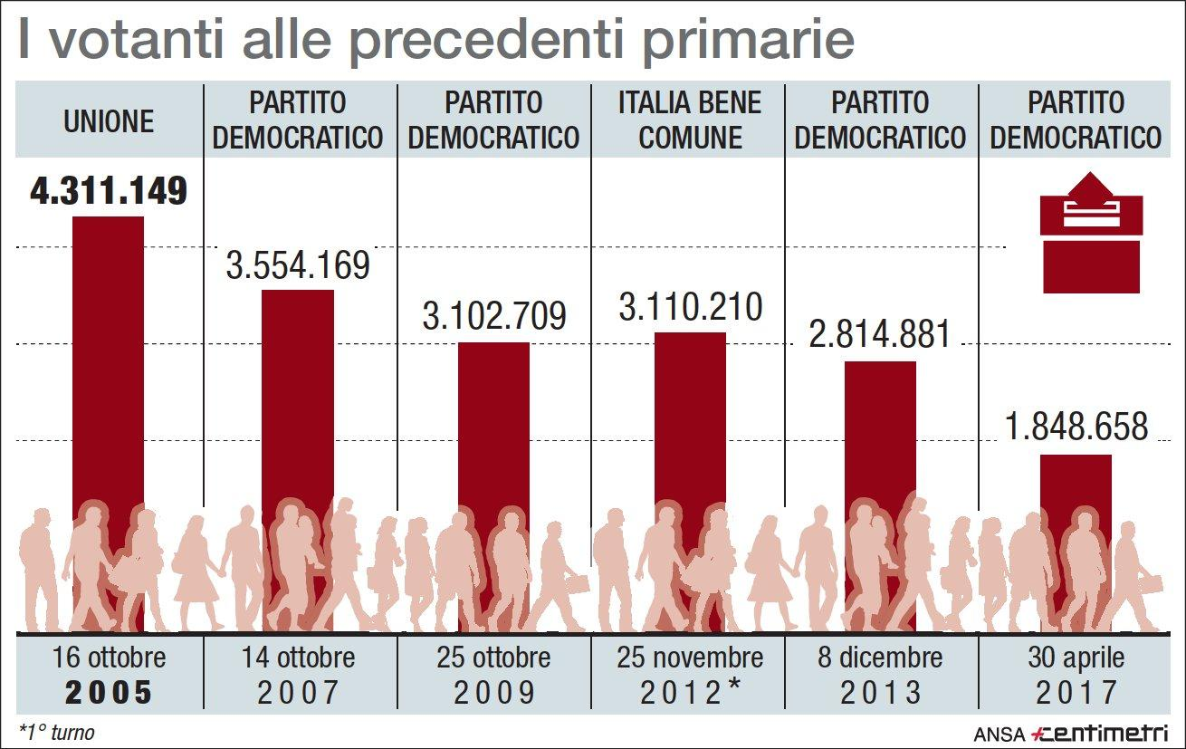 Primarie Pd, i numeri delle passate consultazioni