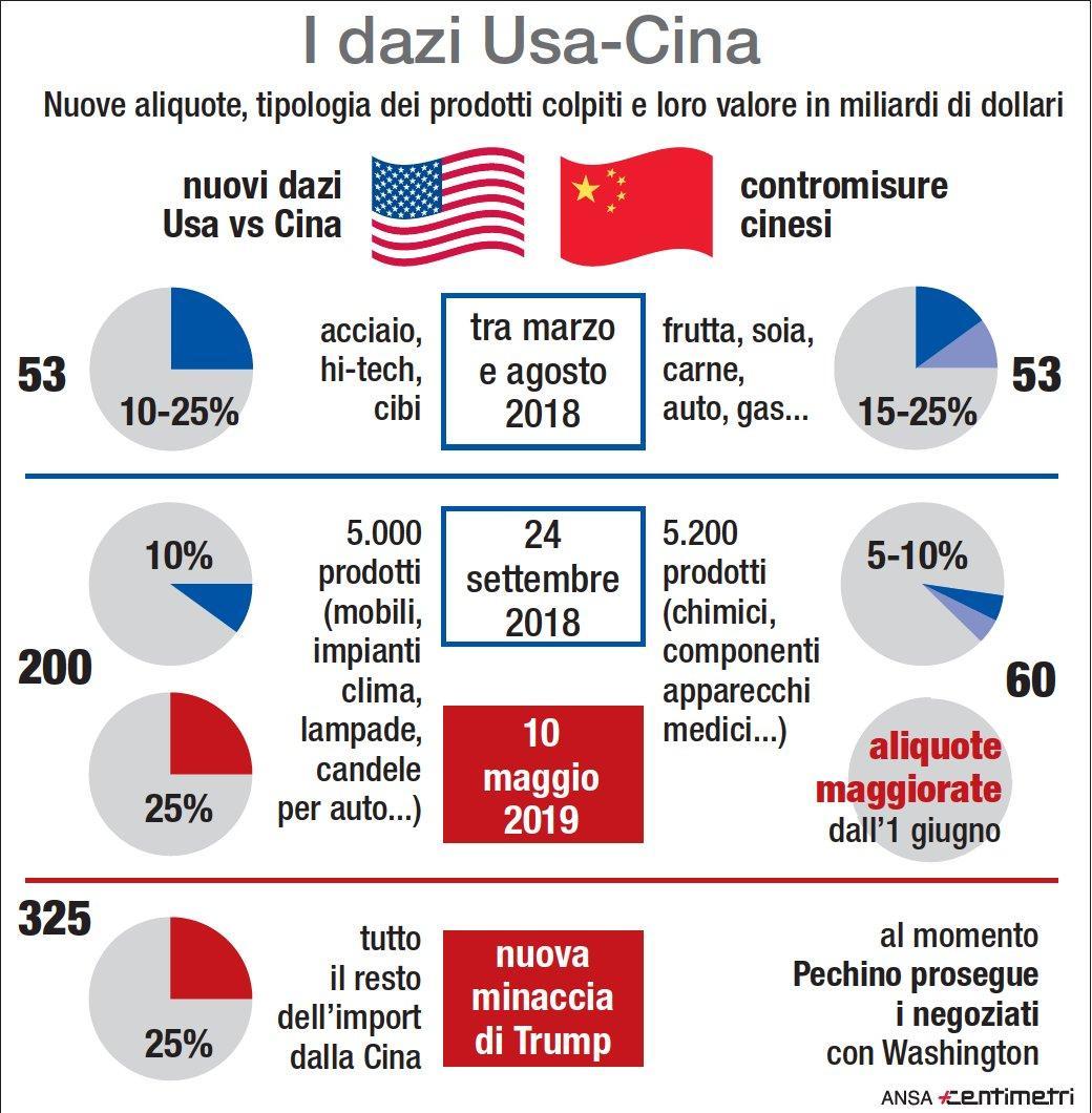 Dazi tra Usa e Cina, ecco cosa cambia