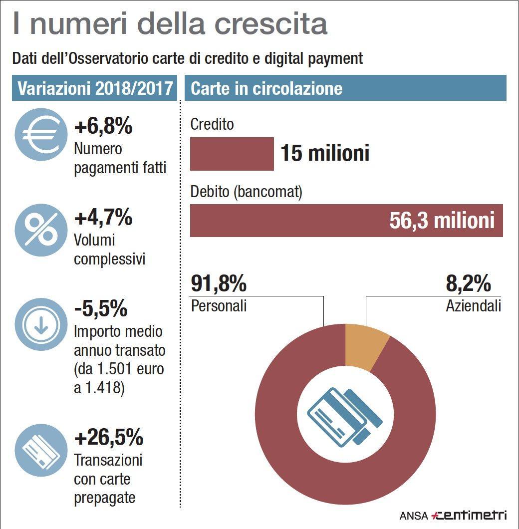 Crescono i pagamenti elettronici: +6,8% in un anno