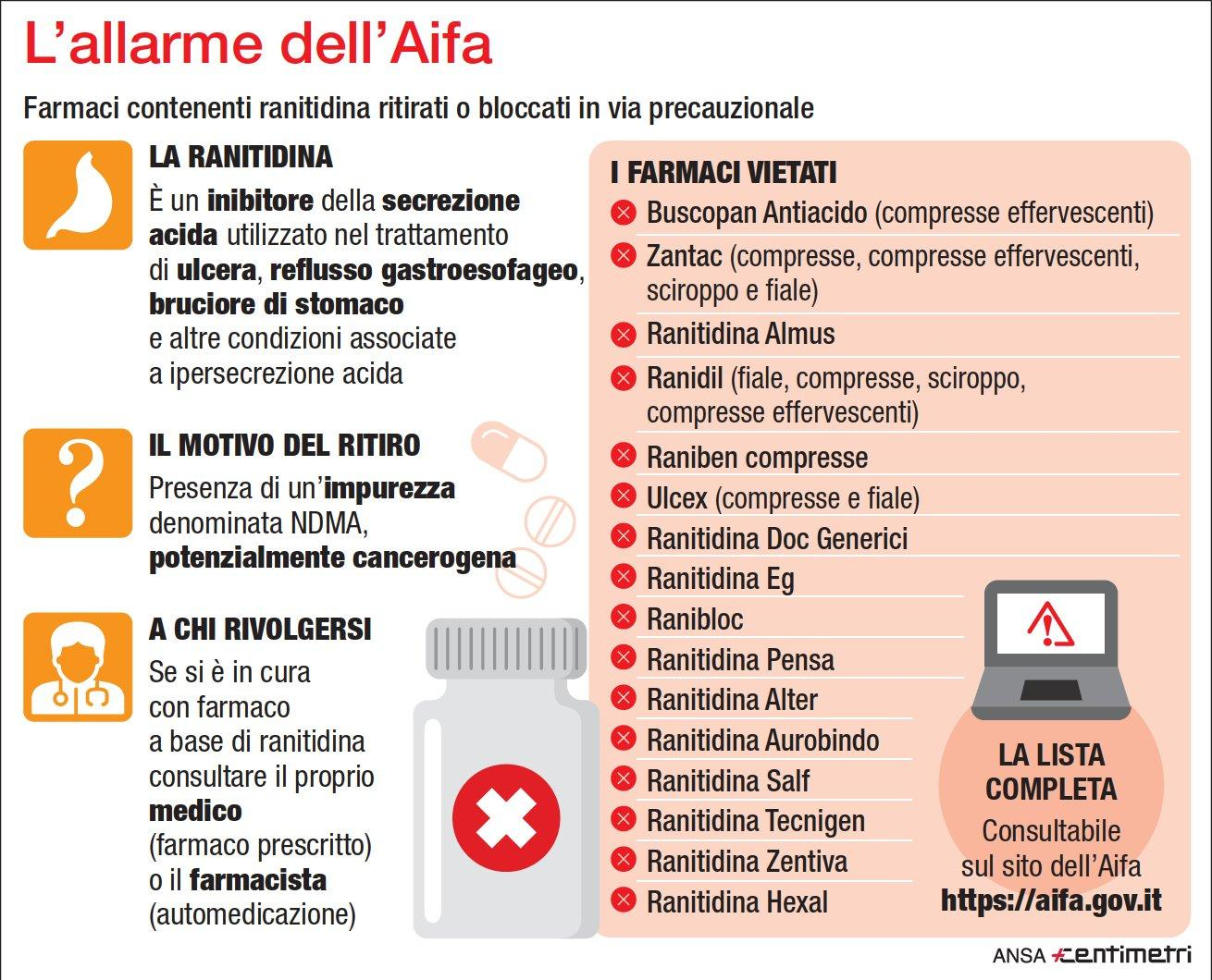 Allarme dell Aifa, ecco i farmaci ritirati o bloccati