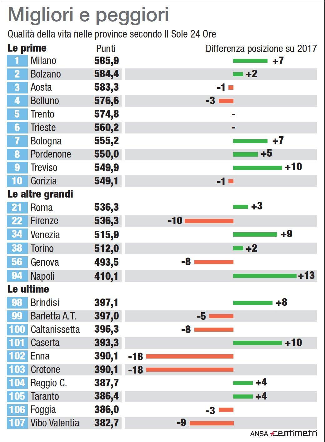 Qualità della vita nelle province, la classifica