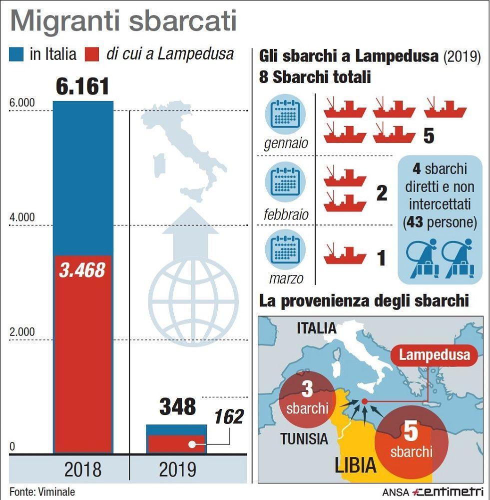 Migranti, gli sbarchi nel 2018 e nel 2019