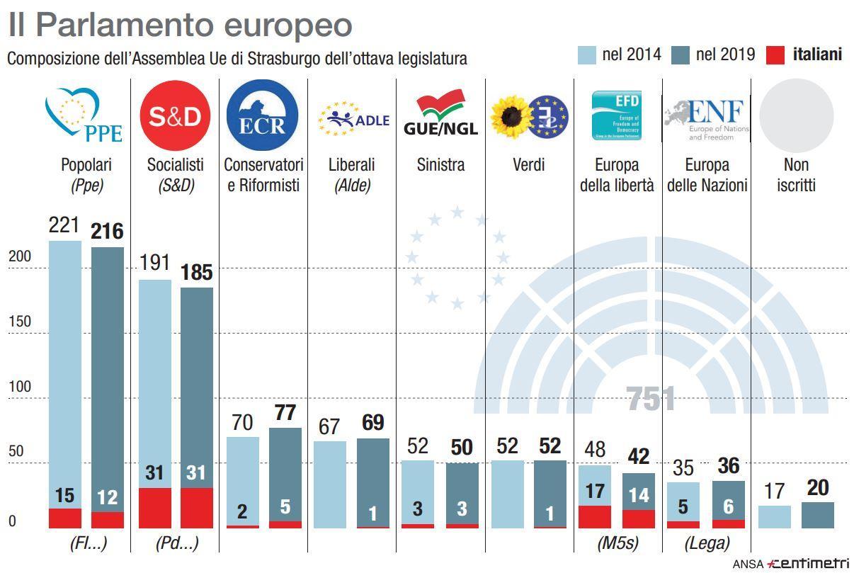 Europee, la composizione dell Assemblea del Parlamento Ue