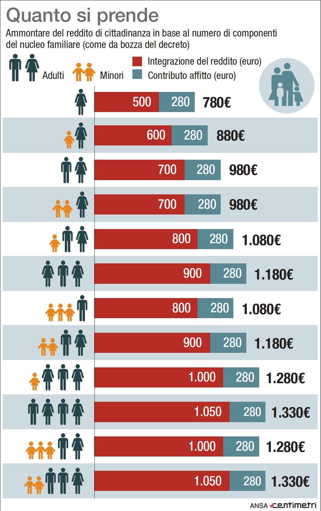 Reddito di cittadinanza, quanto si prende