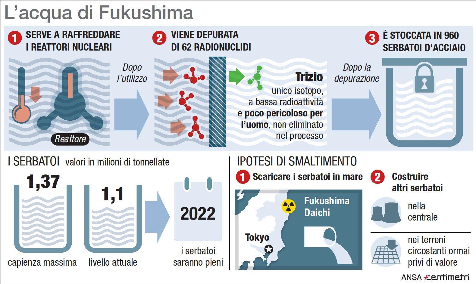 Fukushima, l acqua radioattiva finirà nel Pacifico?