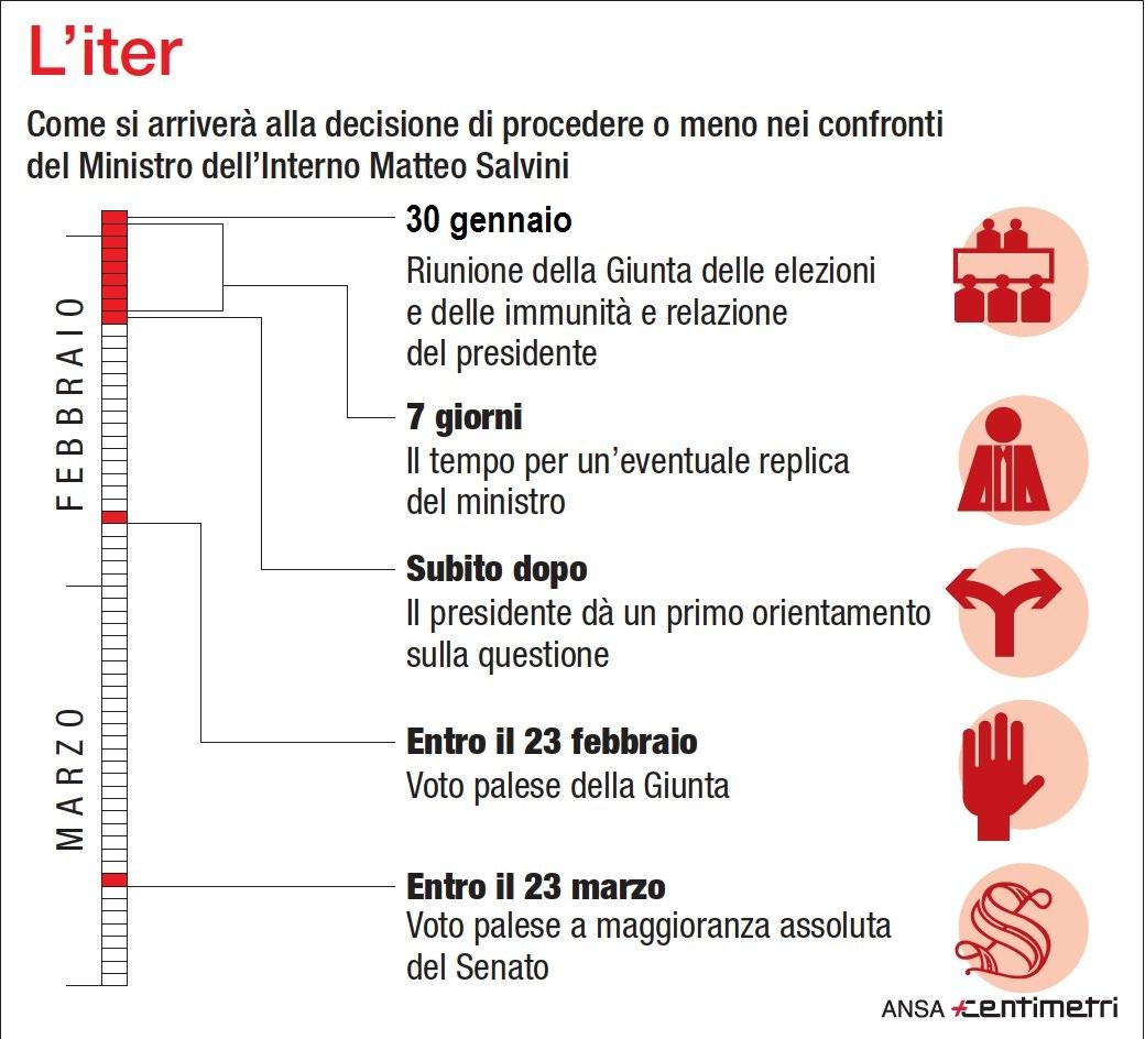 Diciotti, Salvini a processo? Ecco l iter politico