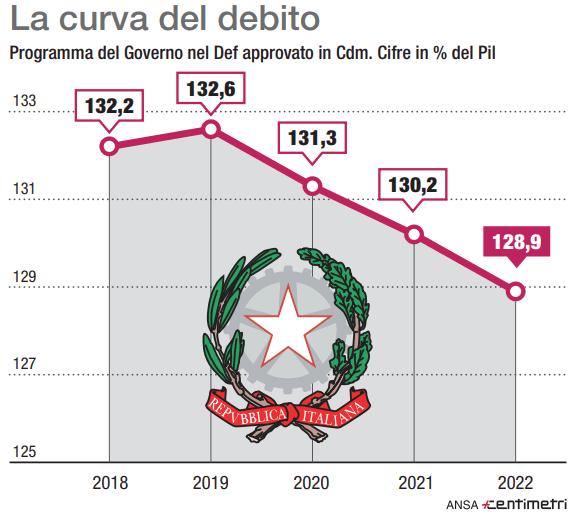 La curva del debito italiano