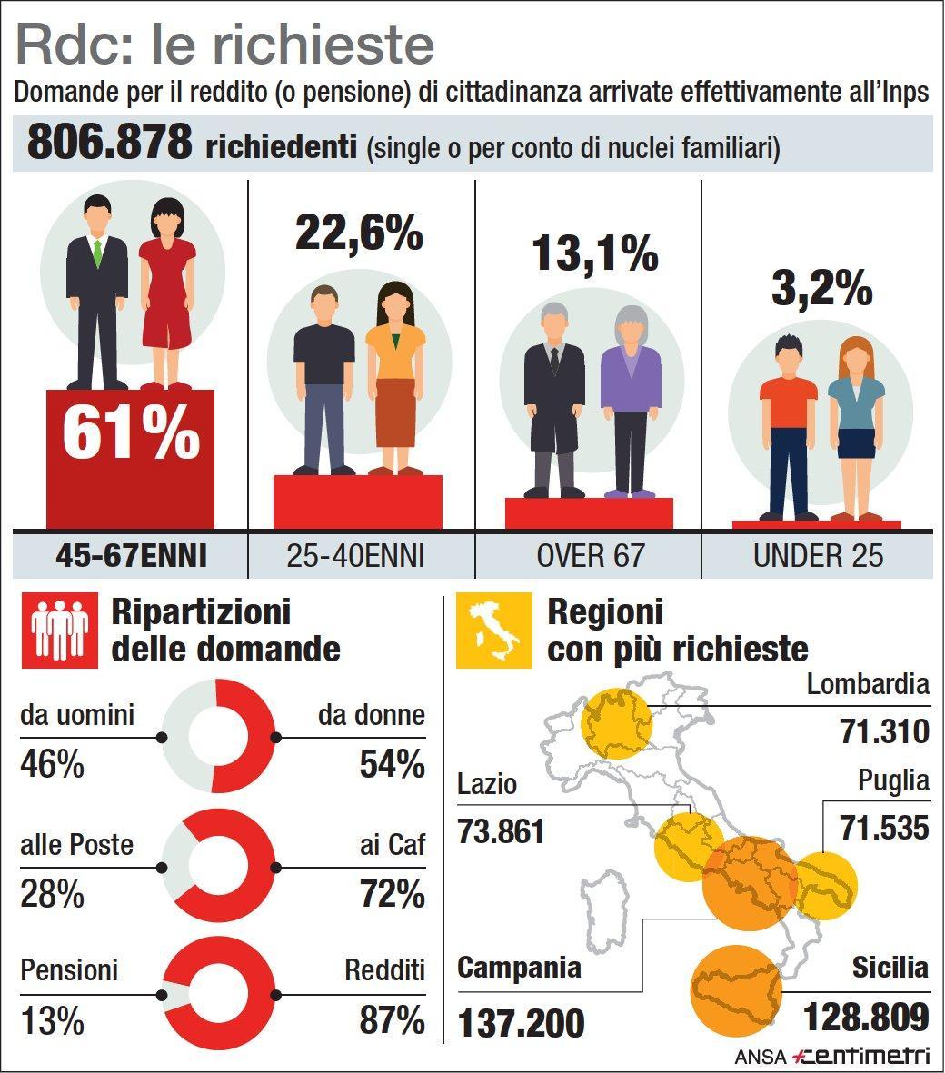 Reddito di cittadinanza, i numeri fino a marzo 2019