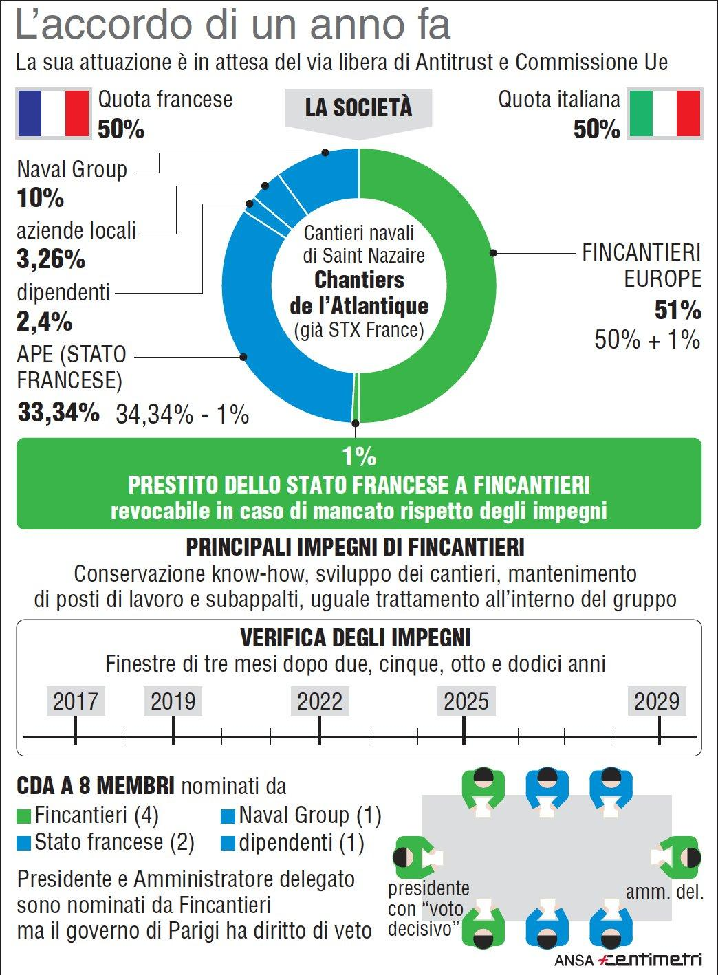 Fincantieri, l accordo sui cantieri di Saint-Nazaire