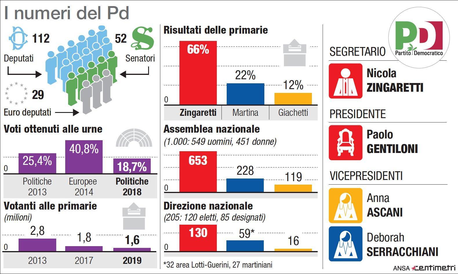 I numeri e i nomi del nuovo Pd di Zingaretti
