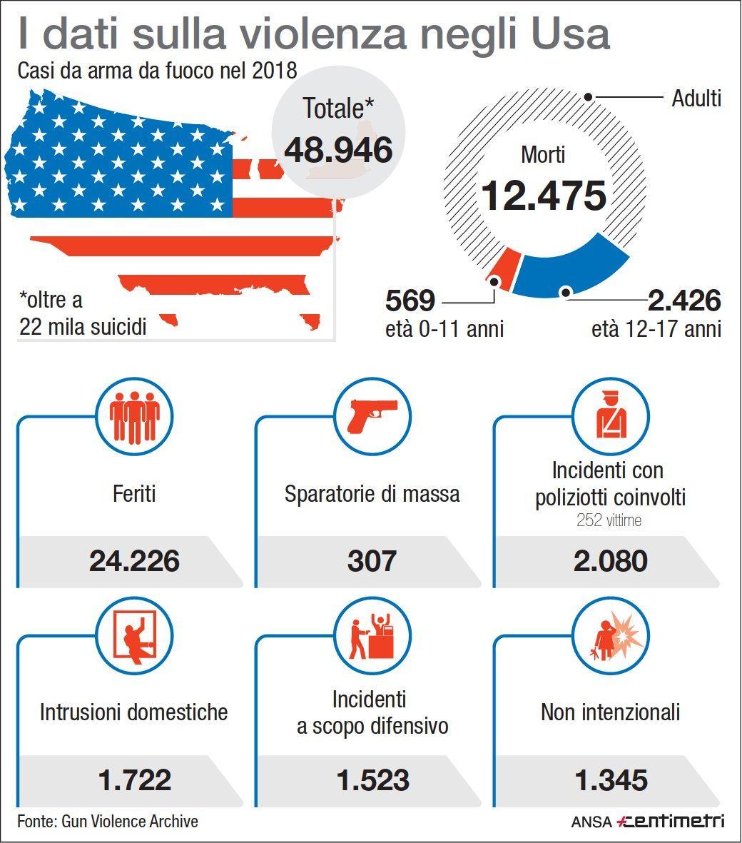 Stragi negli Usa, i numeri delle  armi facili