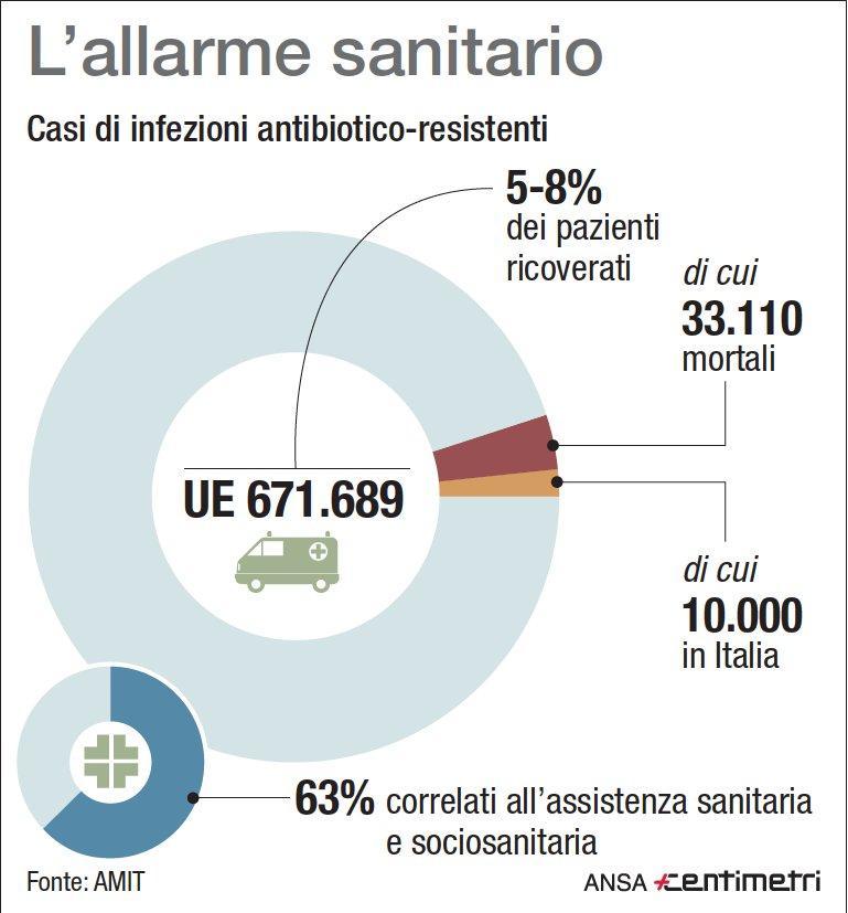 Decessi per resistenza agli antibiotici: il triste primato italiano