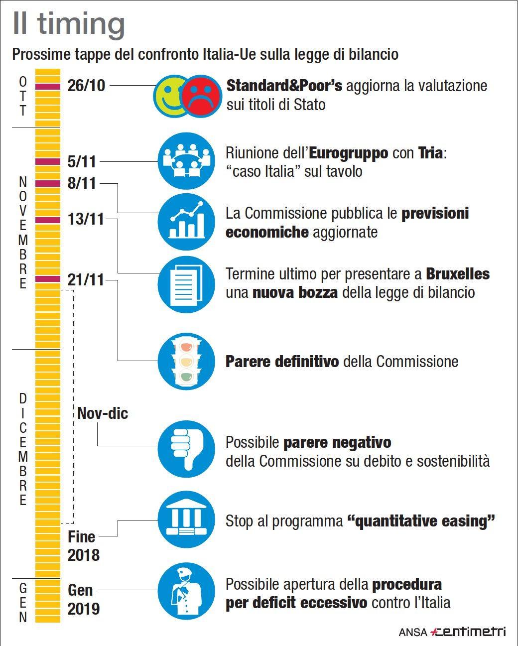Manovra, le prossime tappe del confronto Italia-Ue