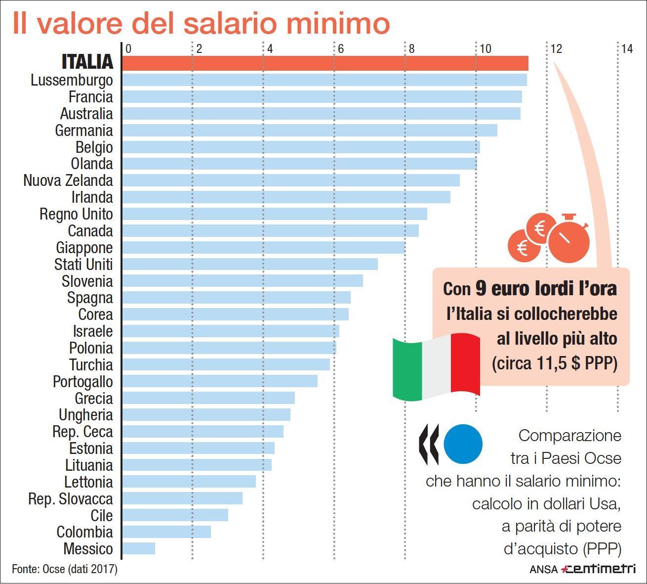 Salario orario minimo fissato a 9 euro lordi