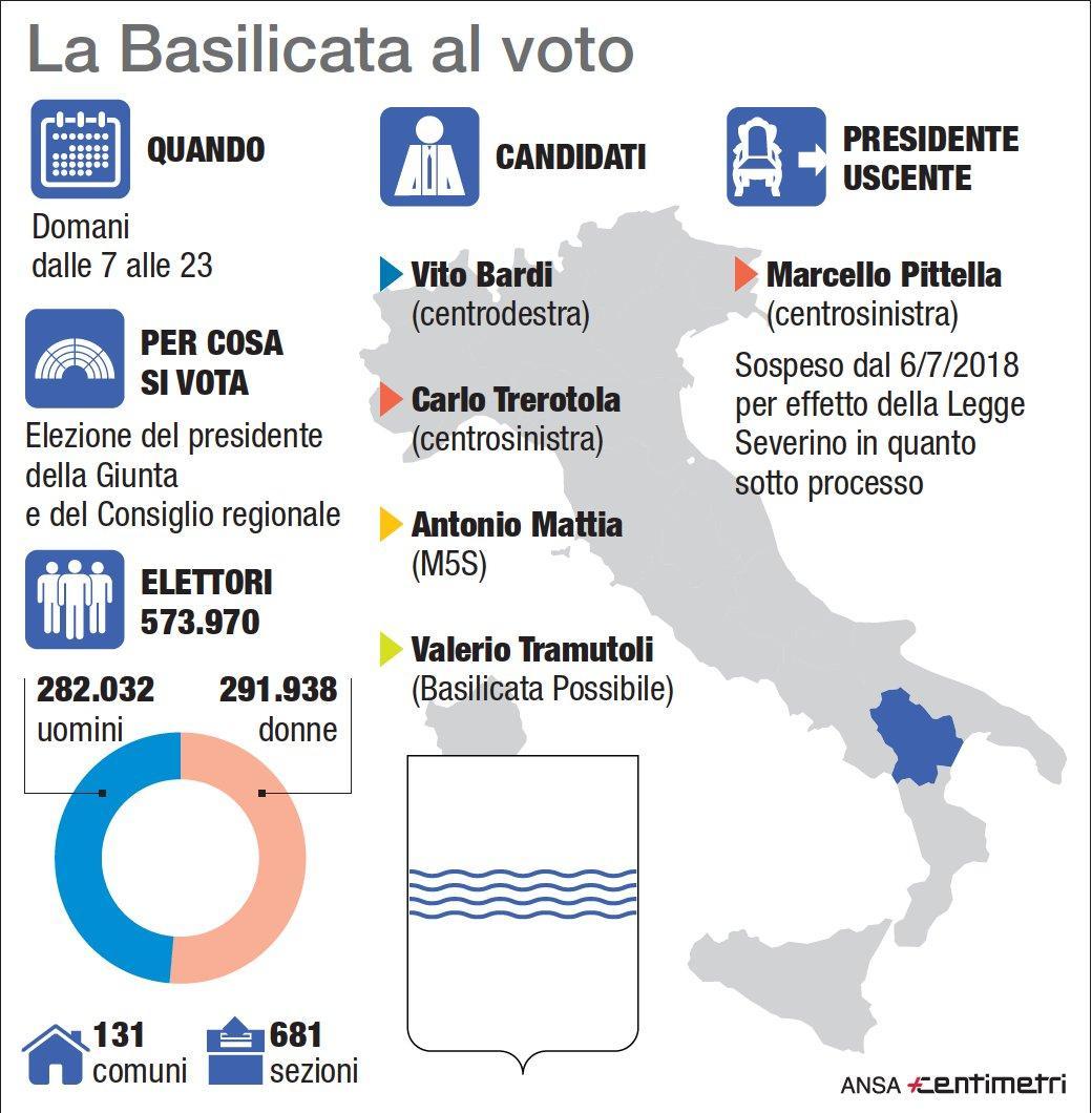 Regionali, la Basilicata al voto