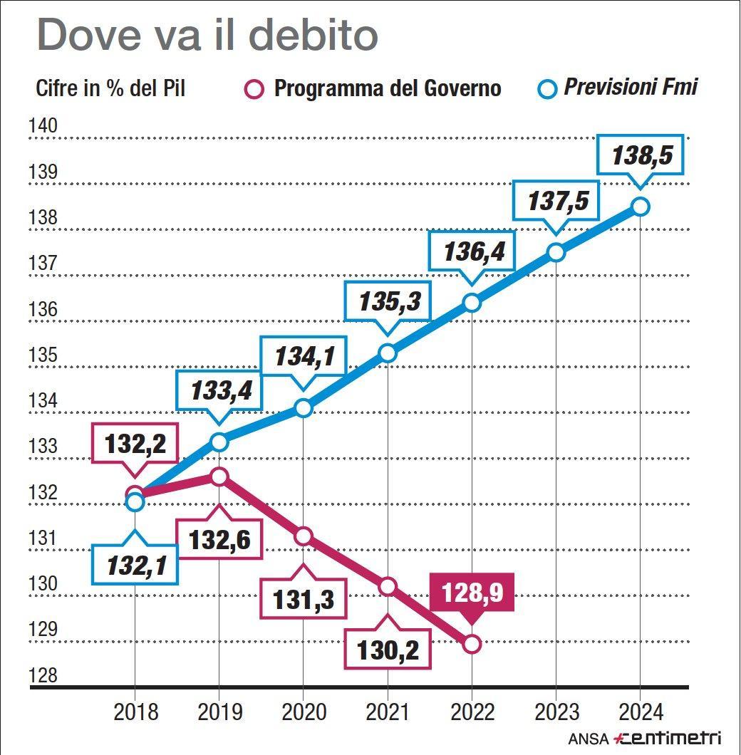 Debito, le previsioni del governo e del Fmi