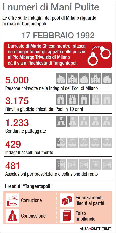 Milano, morto Francesco Saverio Borrelli: i numeri di Mani Pulite
