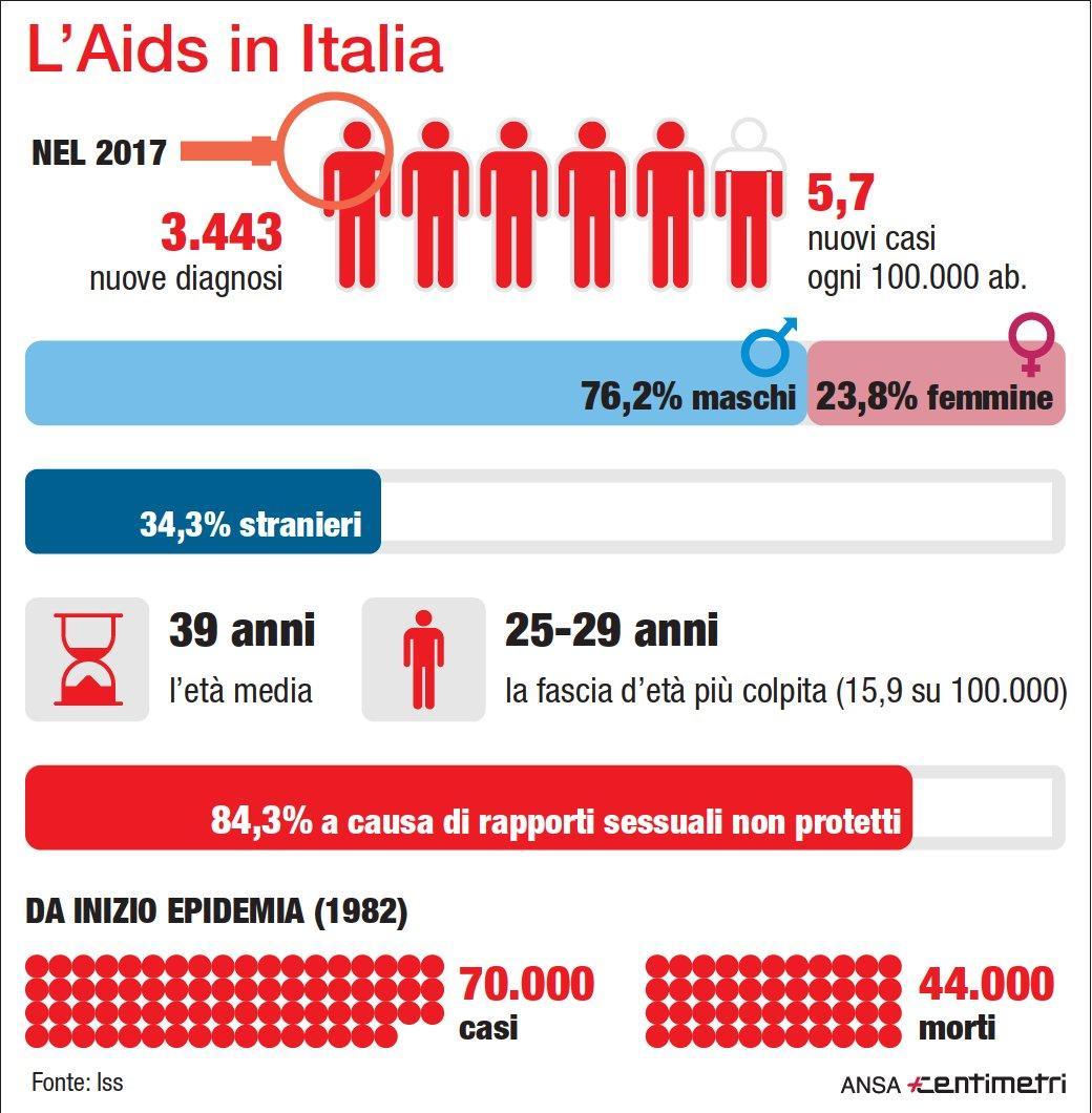 I numeri dell Aids in Italia